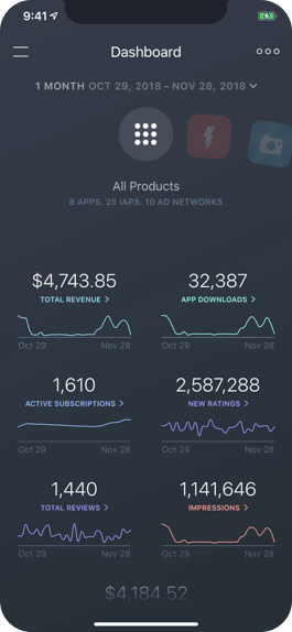 All of your products summarized on a single dashboard
