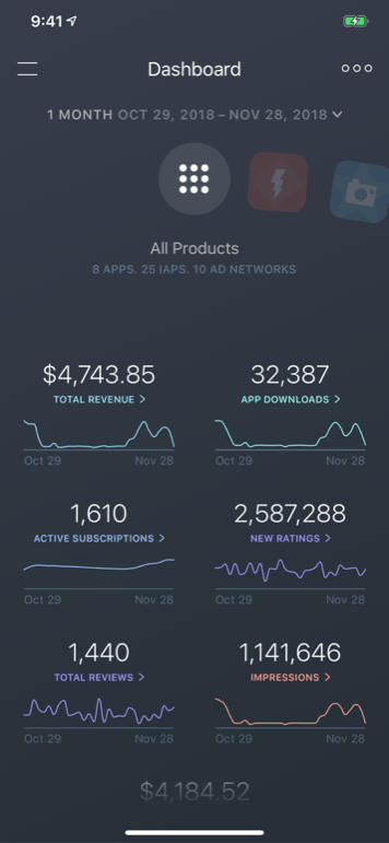 App Store Analytics, ASO, and Market Intelligence from Appfigures