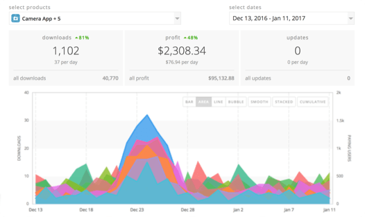Revenue Analytics for mobile apps
